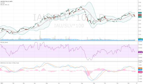 IAU/SLV*100: Gold Silver Ratio