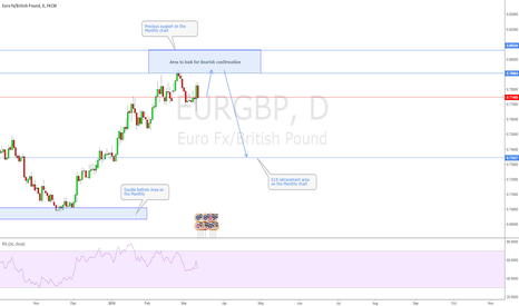 EURGBP: EURUSD Possible 2618 on the Daily