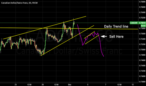 CADCHF: Possible Short Entry back into Daily Channel