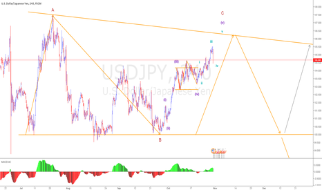 USDJPY: long target until 106.20