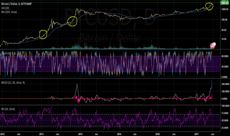 BTCUSD: BTC just getting started.