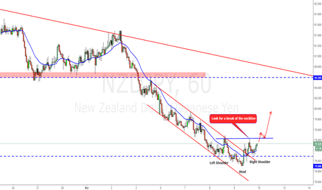 NZDJPY: Bearish channel broken and a possible H&S!