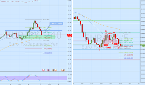 EURJPY: Using the 5M BAT to enter long for a trend Continuation EURJPY