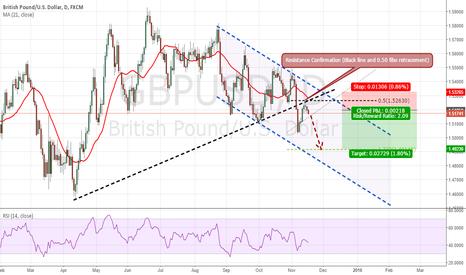 GBPUSD: British Pound/USD
