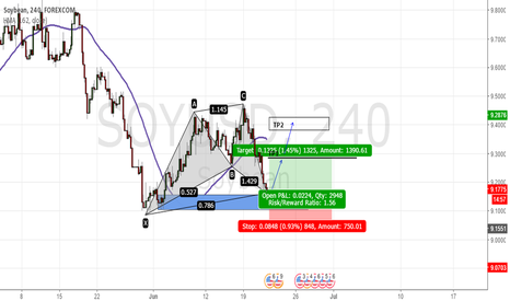 "SOYUSD: Pattern ""Cypher"""