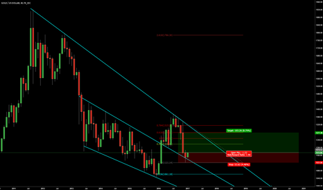 XAUUSD: Compression at its finest.