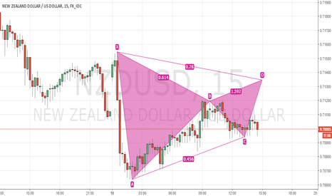 NZDUSD: Bearish Gartley NZDUSD 15m chart