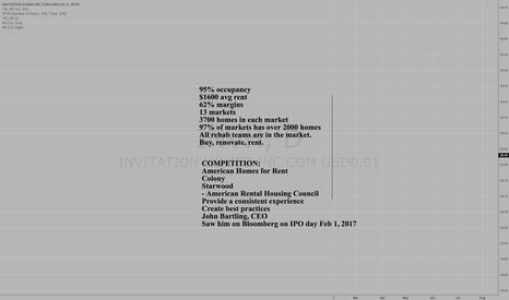 INVH: IPO - Invitation Homes $INVH - CEO John Bartling