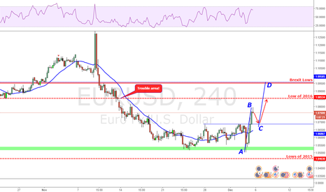 EURUSD: Long the retest of broken structure