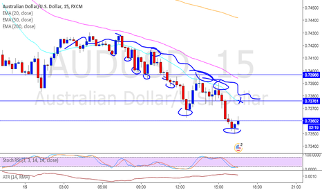 AUDUSD: audusd short between the 20 and 50 ema on 15 min chart