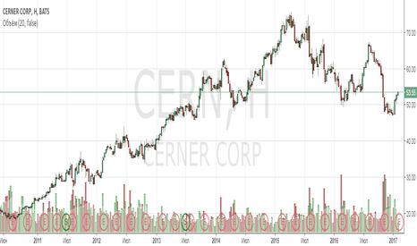 CERN: Анализ компании Cerner Corp