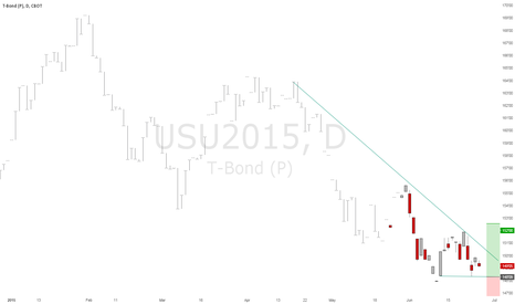 USU2015: US 30 Year Bond Begins New Leg Up (?)