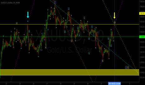 XAUUSD: More to the Downside