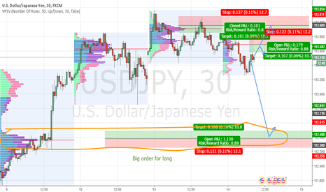 USDJPY: USD/JPY intraday levels for 14.2.2017