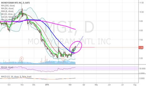 MGI: MGI breakout watch