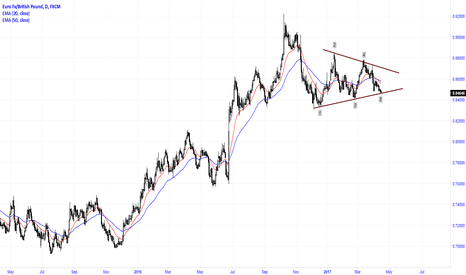 EURGBP: Symmetrical triangle for monitoring