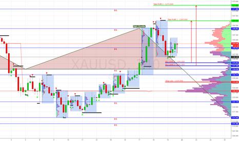 XAUUSD: Покупка XAU/USD - GOLD Buy Limit 1243.000