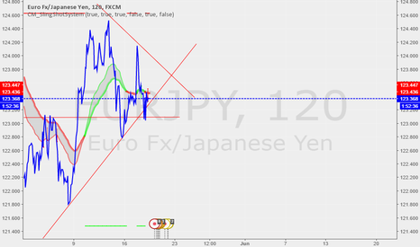 EURJPY: TP 123.6 FOR TODAY THEN DROPPING