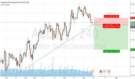 AUDJPY: sell at the break and closeout of the trendline