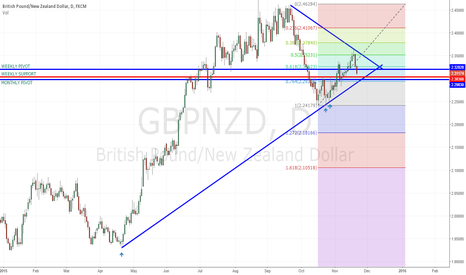 GBPNZD:  Trendline Support ,Monthly Pivot , Weekly Support , Fib Conflu