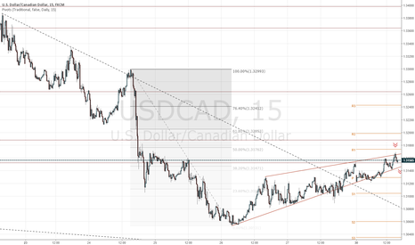 USDCAD: USDCAD short from the descending triangle