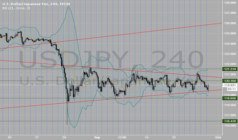 USDJPY: React beautifully at triangular trade