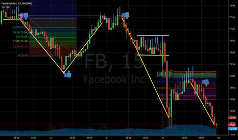 FB: Facebook Momentum Profit Shifts Patterns