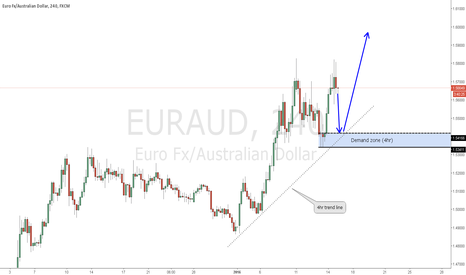 EURAUD: EURAUD Long opportunity to continue the trend