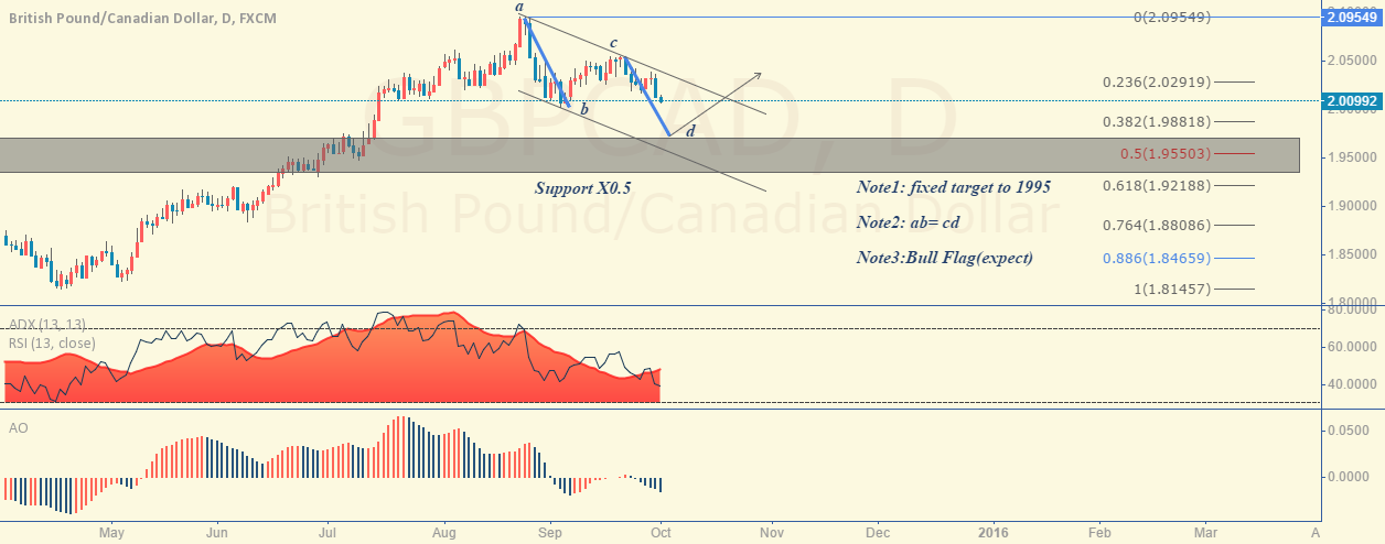 GBPCAD update the target