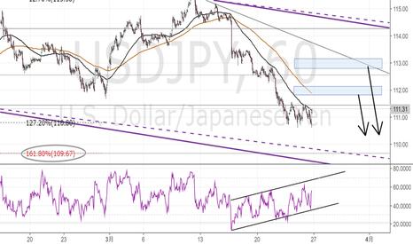 USDJPY: ドル円短期
