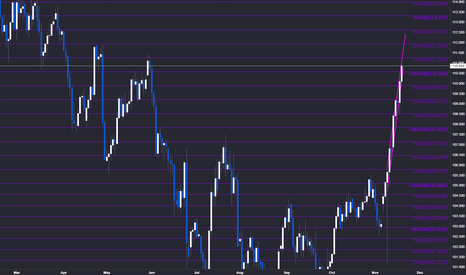 USDJPY: Interesting levels to look at