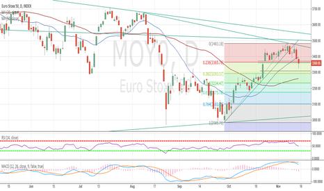 MOY0: EuroStoxx50 Tech. Analysis - Nov 13th 2015