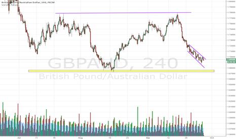 GBPAUD: GBPAUD Long opportunity