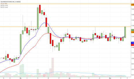 CALA: At resistance but has room to go up