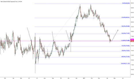 NZDJPY: possible support here