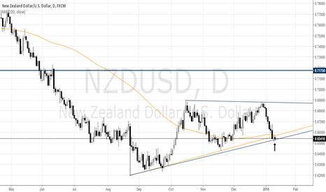 NZDUSD: NZDUSD LONGS & SHORTS NEED TO WATCH THE CLOSE AGAIN TODAY