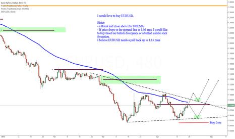 EURUSD: Looking to buy EURUSD