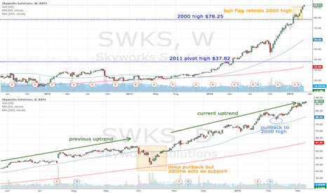 SWKS: SWKS trending well but approaching $100