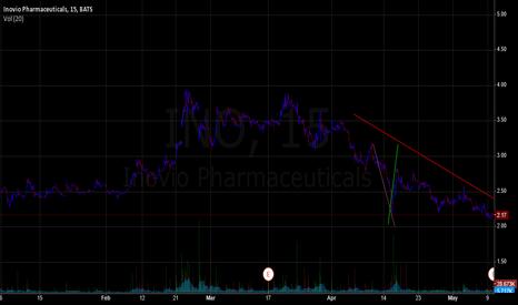 INO: Inovio Pharma.Short Volitlity.Inflection Pt2.21