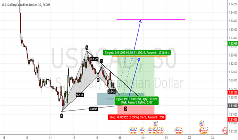 USDCAD: Bat Pattern
