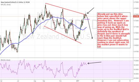 NZDUSD: NZDUsd: Looking For A Move Down....