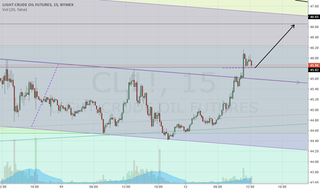 CL1!: a fight on 45.81 ig holds  - long