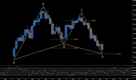 EURUSD: LEARN TO TRADE THE GARTLEY PATTERN IN 5 EASY STEPS