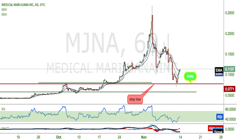 MJNA: $MJNA rise up to 25cents.