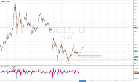 GC1!: Gold bottom in sight?