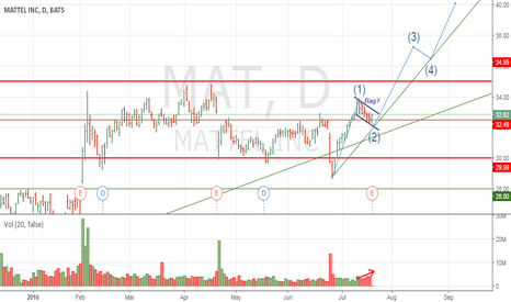 MAT: Continuing MATTEL's growth