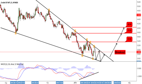 CL1!: Patiently Waiting For a Breakout Signal for Crude Oil !!!