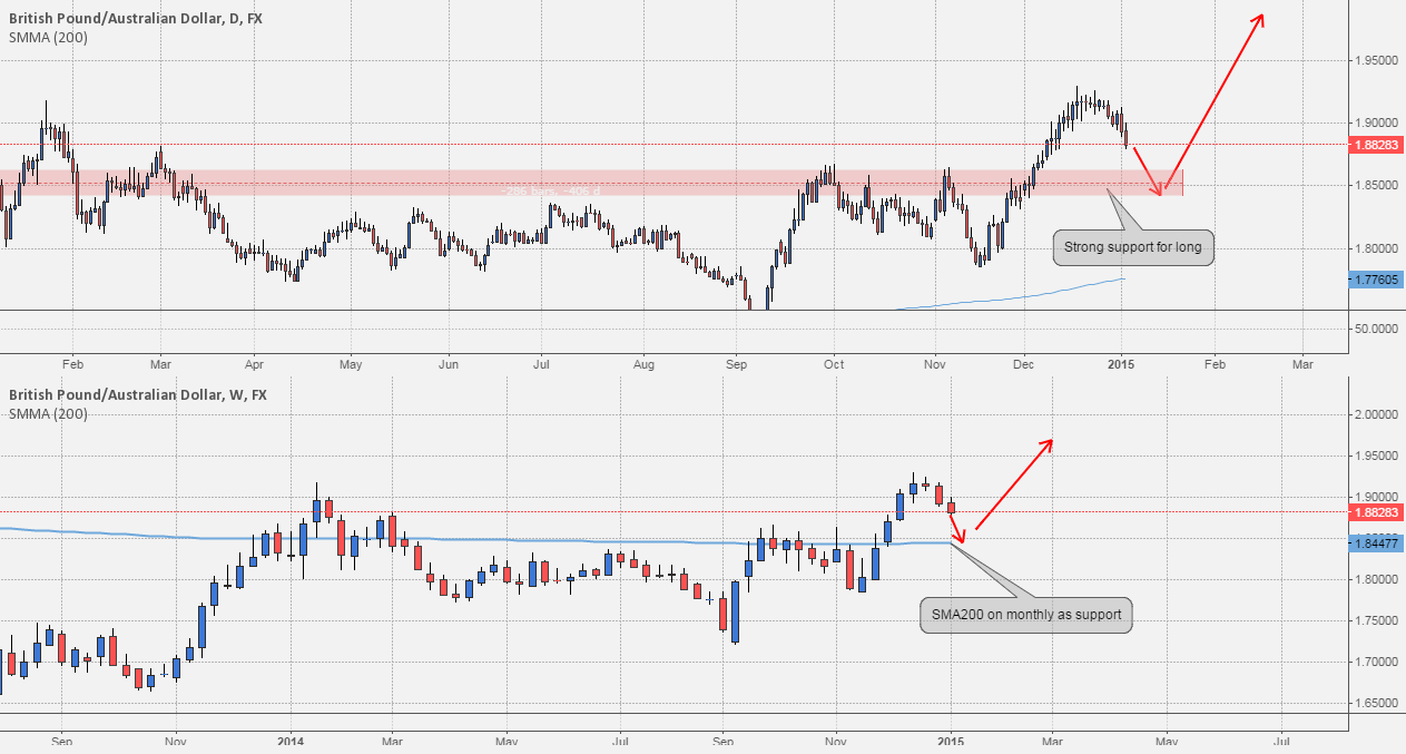 Level To Watch: #GBPAUD long, support on monthly SMA200