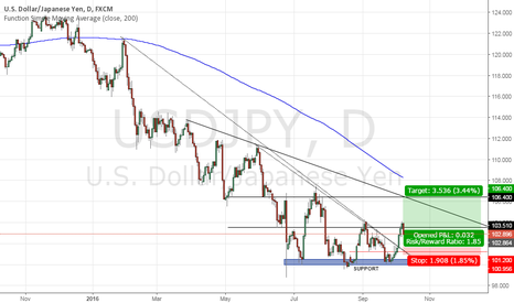 USDJPY: Expect up to 106.