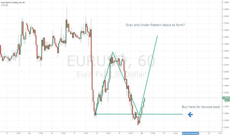 EURUSD: QM about to form.